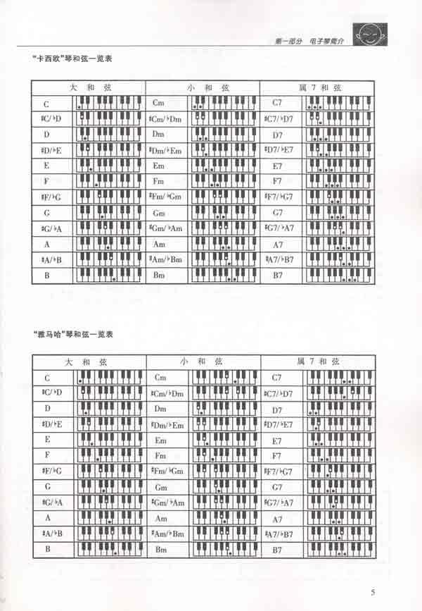 择    三,电子琴自动节奏选择    四,电子琴自动和弦伴奏    五,电子